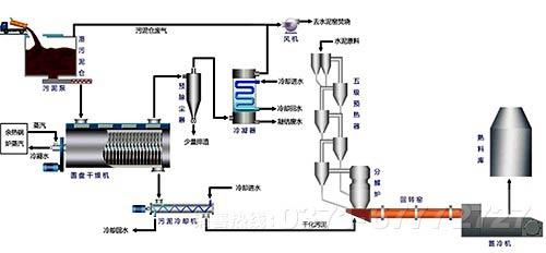 窑设备由回转筒体,支承装置