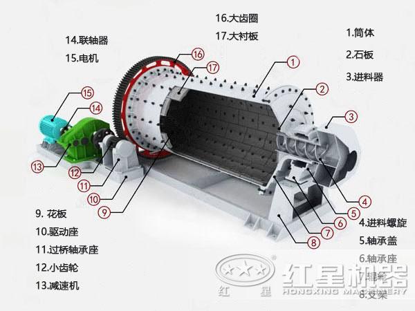 高效节能球磨机结构图